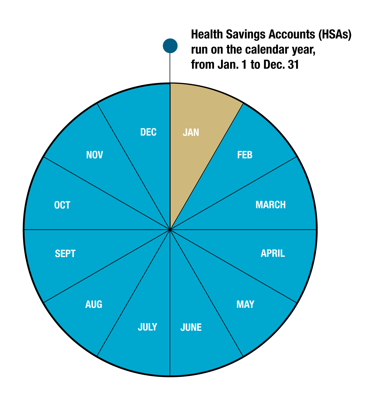 Health Savings Accounts (HSAs) run on the calendar year, from Jan. 1 to Dec. 31