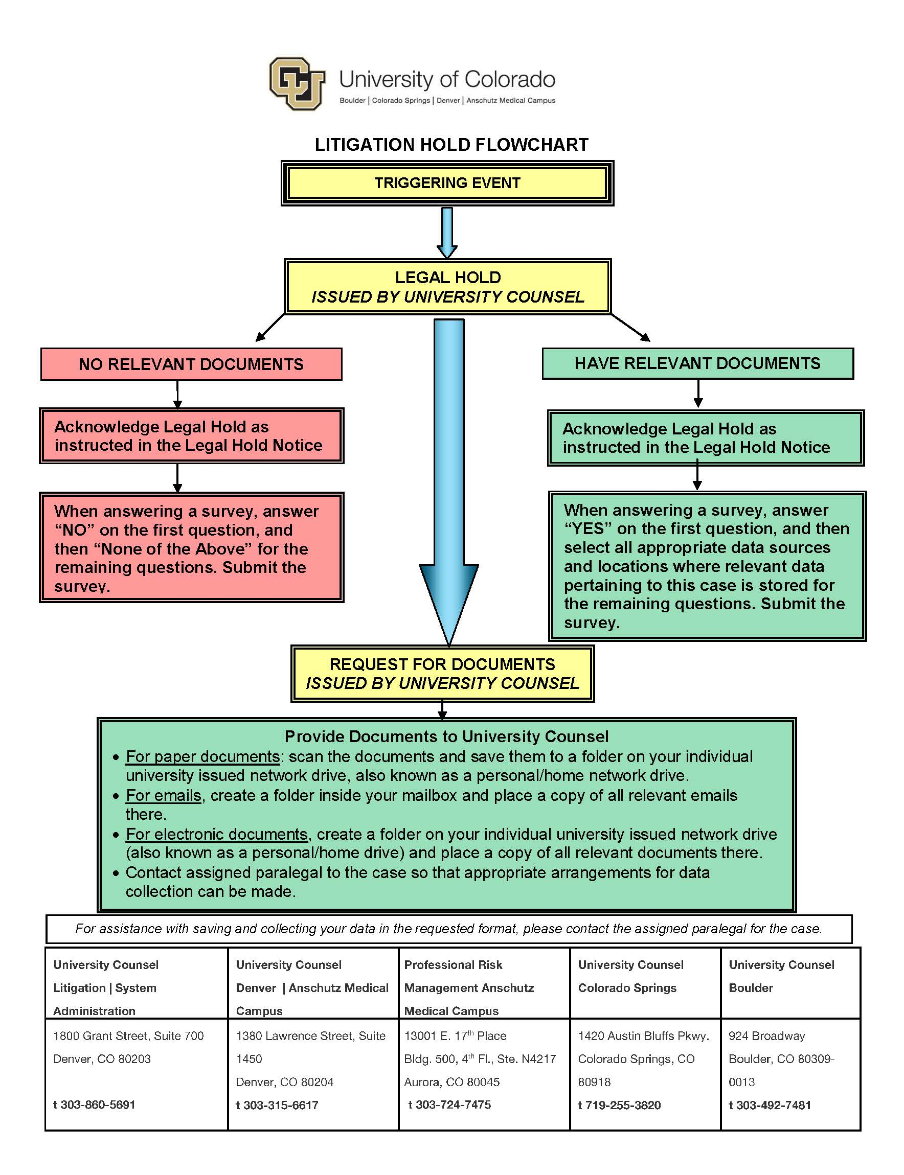Legal hold information university of colorado litigation hold flow chart geenschuldenfo Images