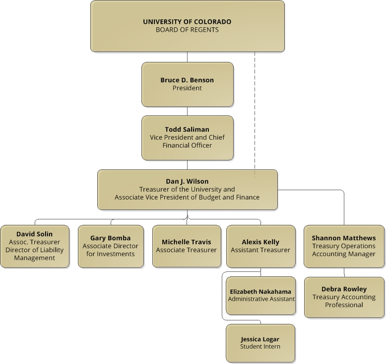 Org Chart for the Treasurer of the University of Colorado