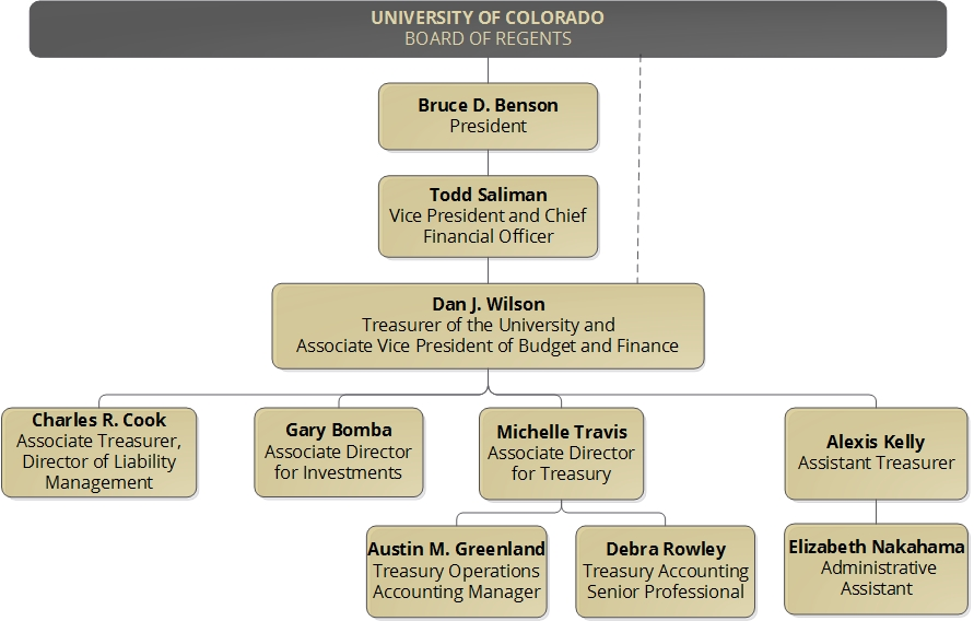 About The Treasurer University Of Colorado