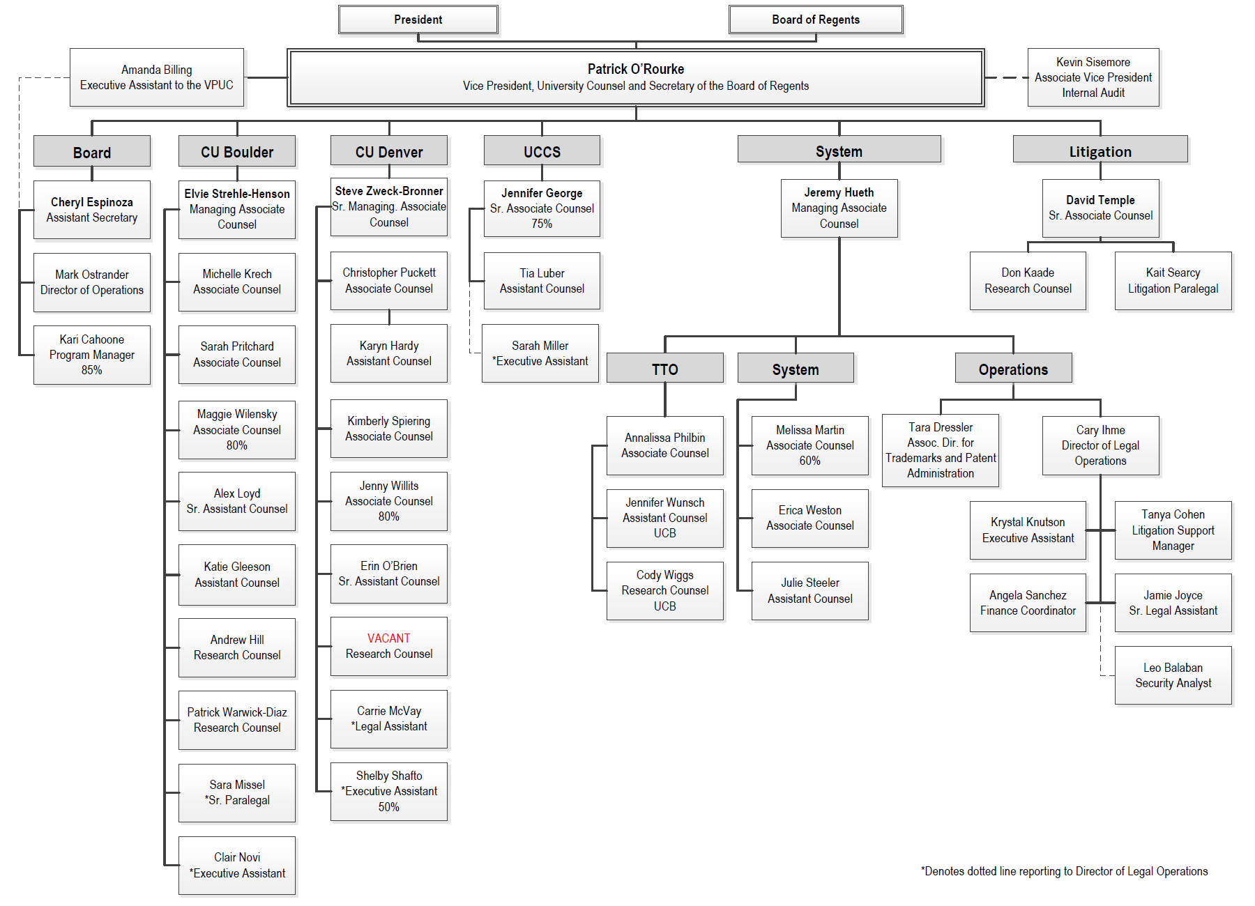 CU University Council Org Chart