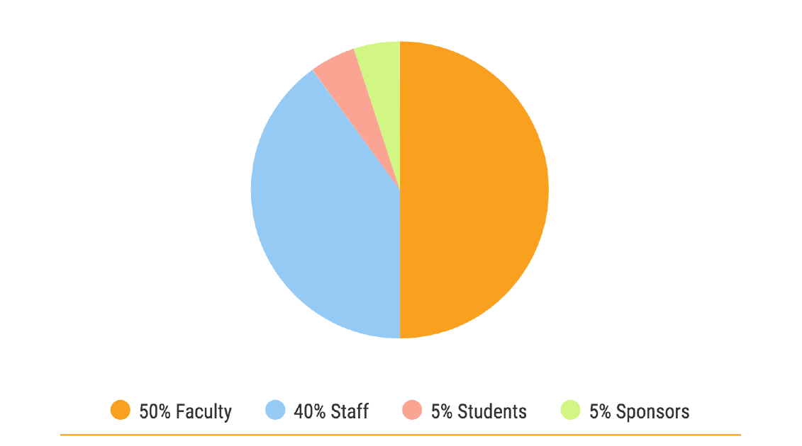 Pie graph of COLTT attendee demographics. 50% Faculty, 40% Staff, 5% Students, 5% Sponsors.