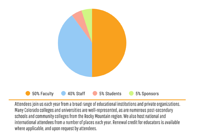 Pie graph of COLTT attendee demographics. 50% Faculty, 40% Staff, 5% Students, 5% Sponsors.  Attendees join us each year from a broad range of educational institutions and private organizations. Many Colorado colIeges and universities are welI-represented, as are numerous post-secondary schools and community colleges from the Rocky Mountain region. We also host national and international attendees from a number of places each year. Renewal credit for educators is available where applicable, and upon request by attendees.