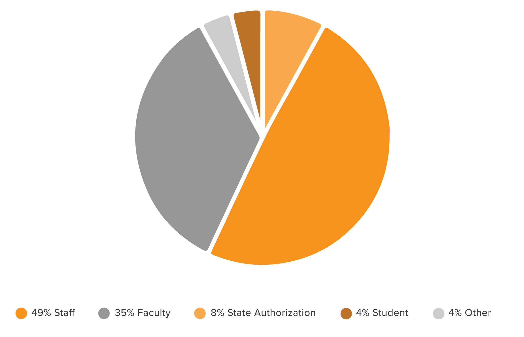 Pie graph of attendee numbers - 49% Staff, 35% Faculty, 8% State Authorization, 4% Students, 4% Other