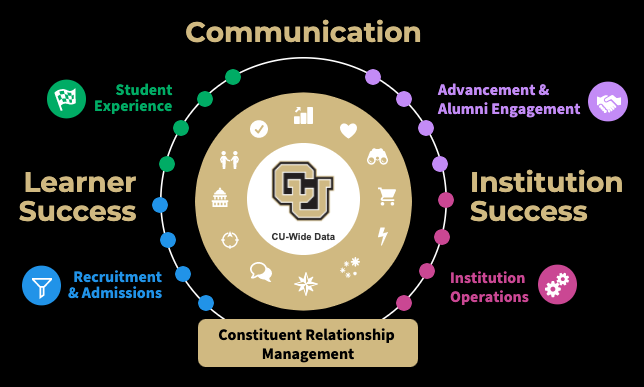 CRM Lifecycle
