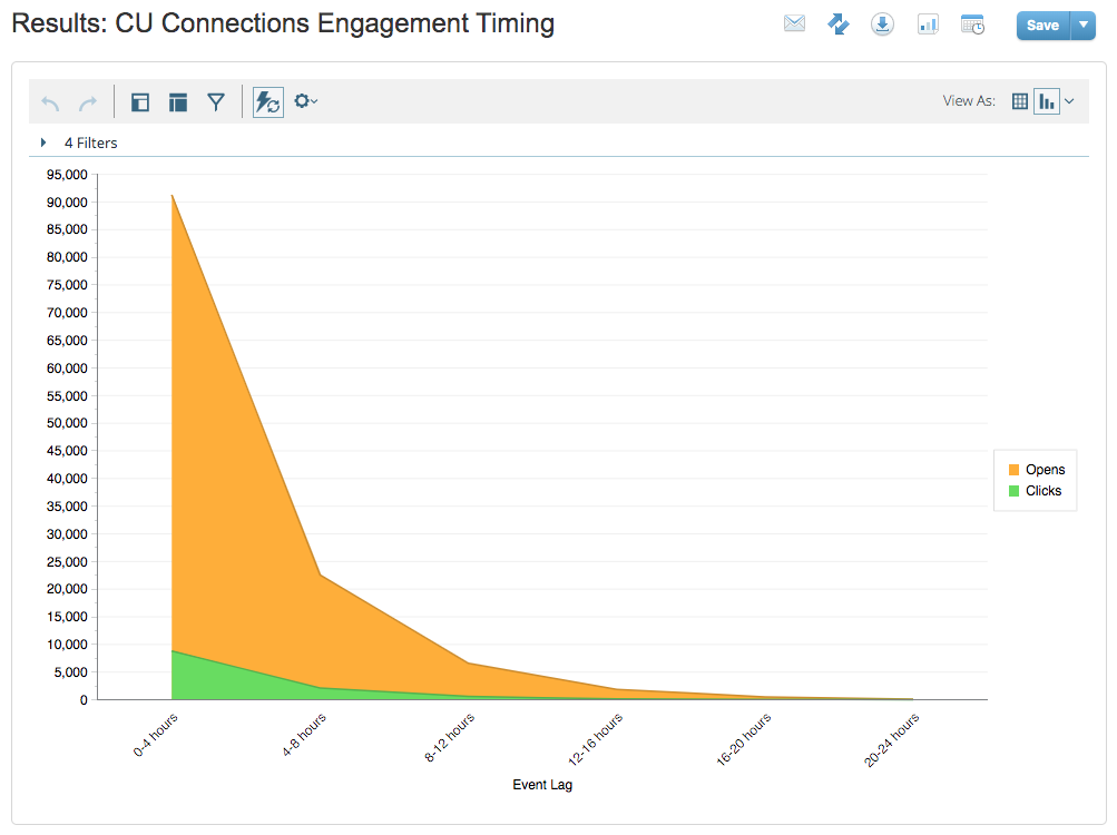 CU Connections Engagement Timing