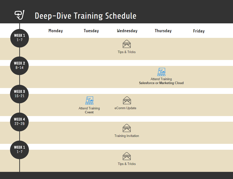Deep Dive Training Schedule