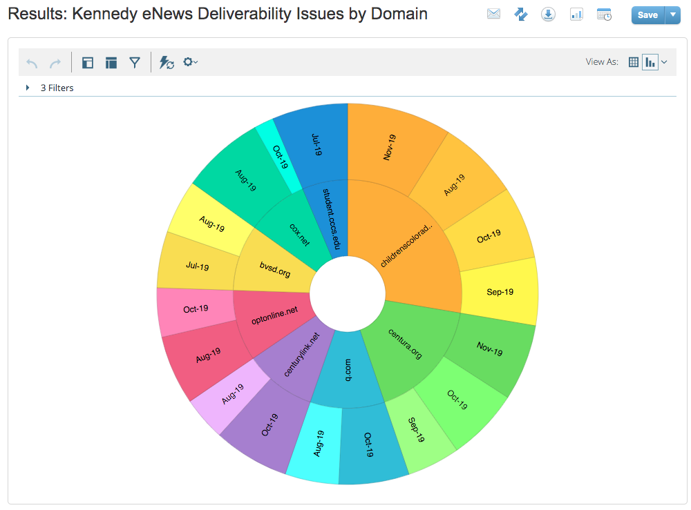 Deliverability by Domain