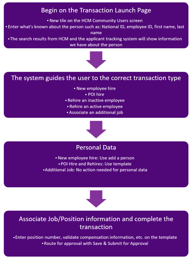 New Transaction Processes