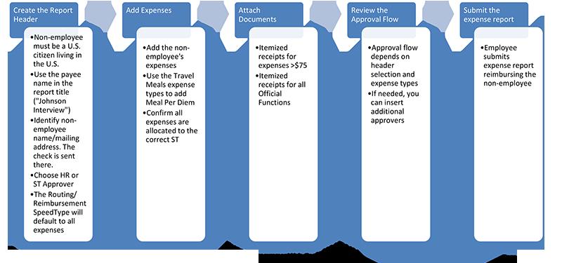 Concur Non Employee Reimbursement Expense Report Process