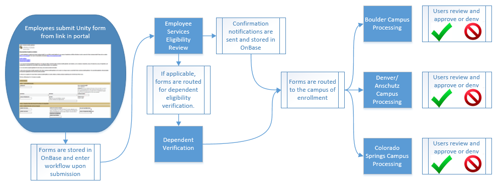 Diagram of Process - Employees submit Unity form from link in portal, forms are stored in OnBase and enter workflow, Employee Services performs eligibility review, Forms are routed to the campus of enrollment, at each campus users review and approve or de