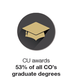 CU Pride Point: CU awards 53% of all CO's graduate degrees