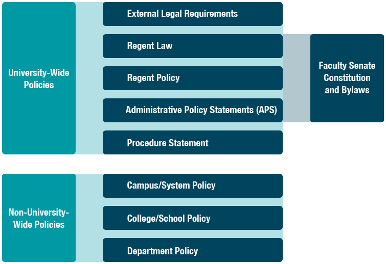 Policy Resources and Tools | University of Colorado
