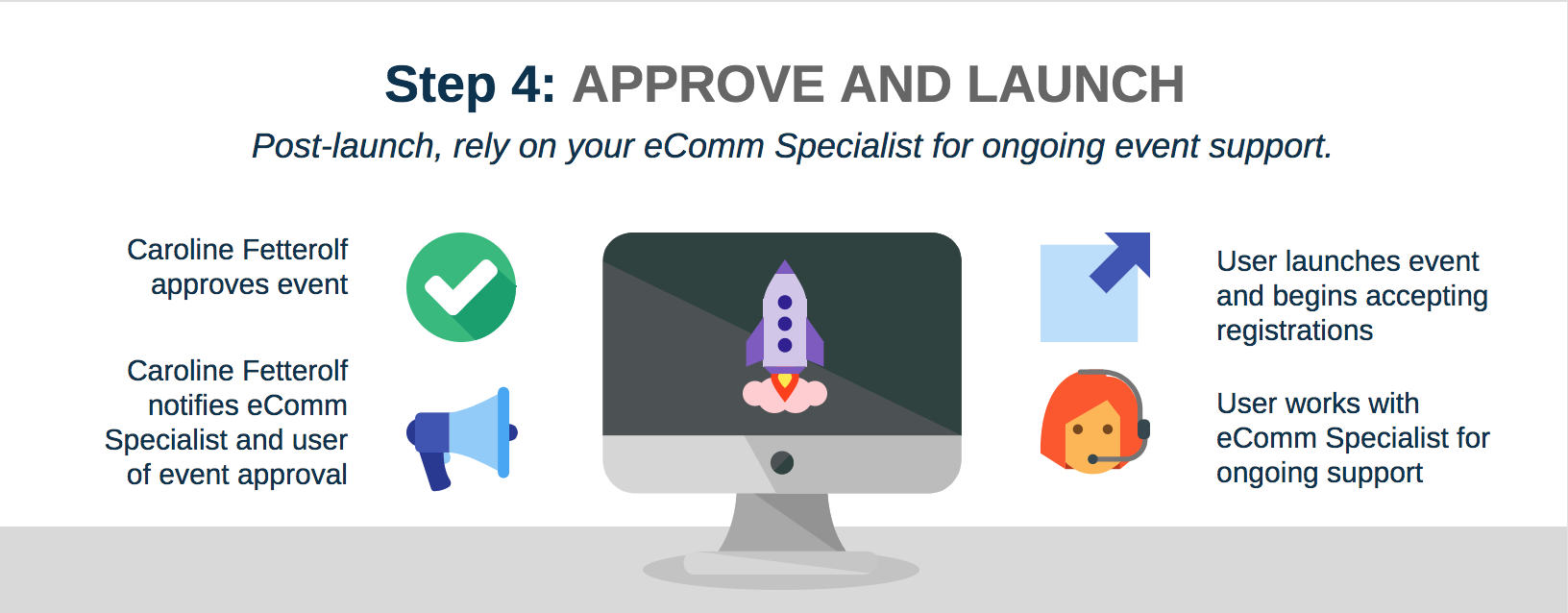 Step 4: Approve and Launch