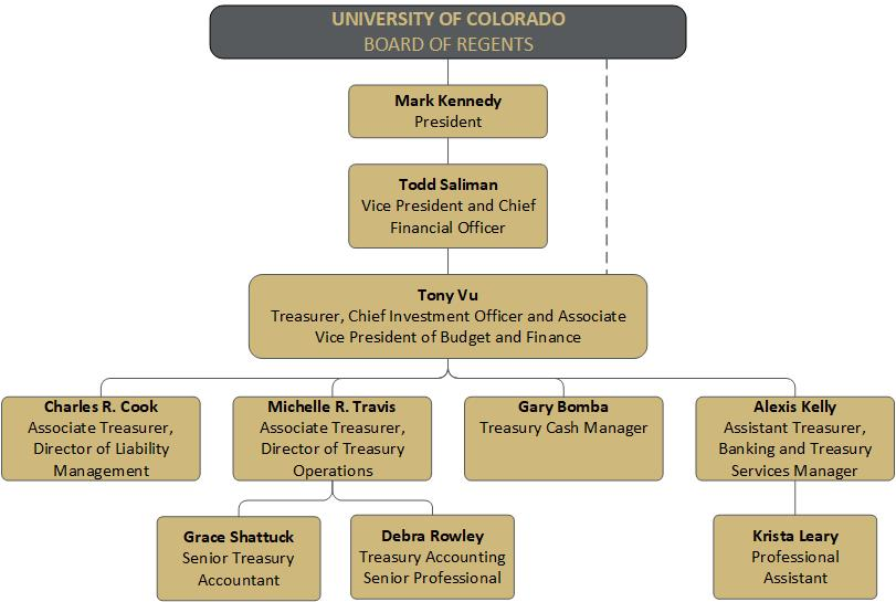 Treasury Org Chart